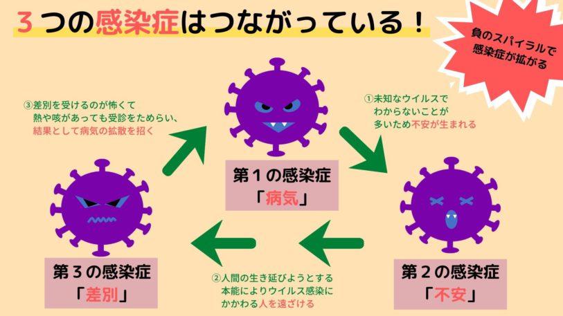 新型コロナウイルスの3つの顔